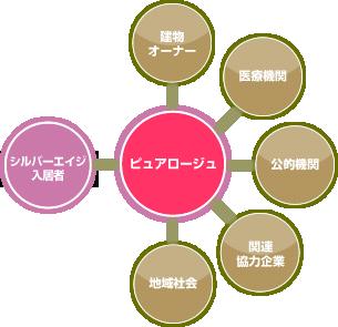 ピュアロージュ チャート図